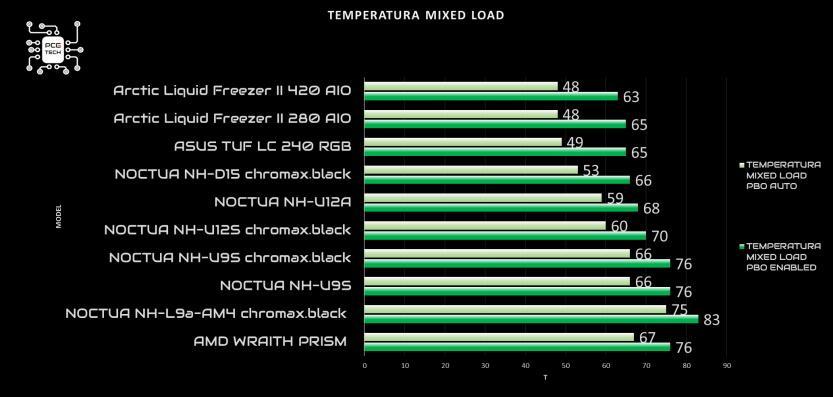 noctua nh u9s chromax black mixed load