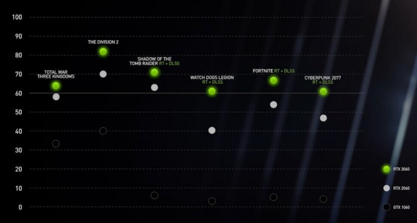 nvidia geforce rtx 3060 vs 1060 vs 2060