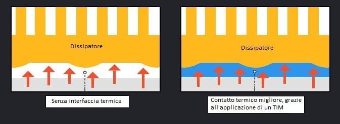 pasta termica principio funzionamento come interfaccia di conduzione termica