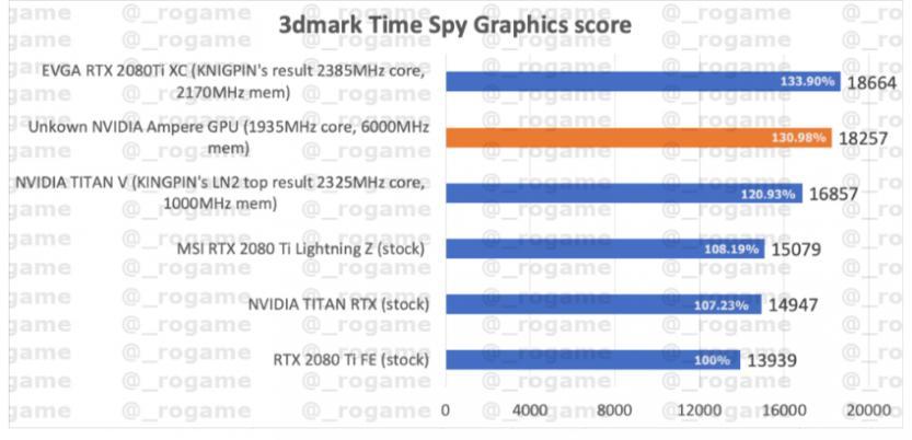 possibile benchmark rtx 3080