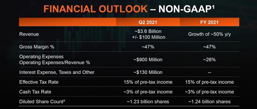 q1 21 outlook