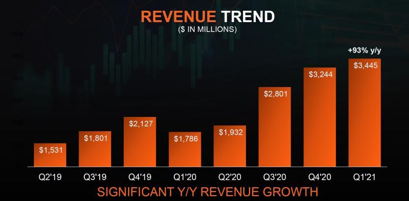 q1 21 revenue trend