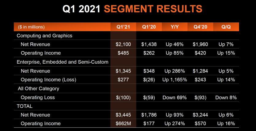 q1 21 segment