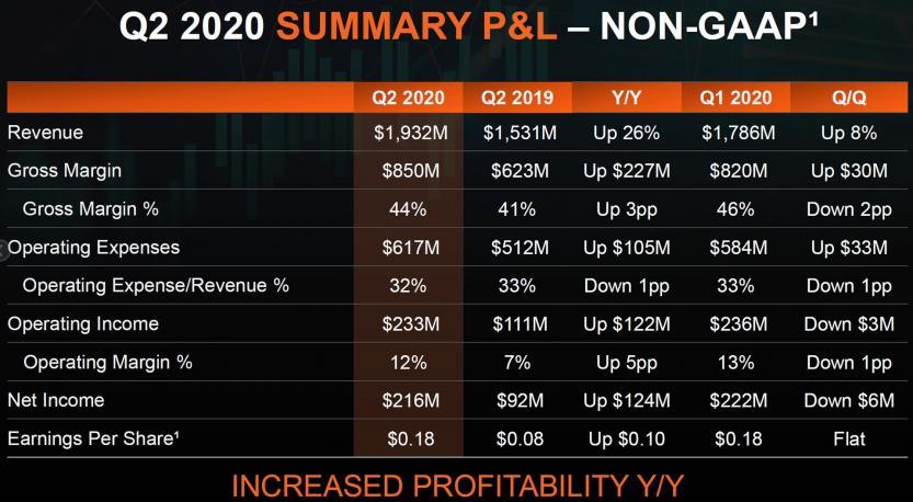 q2 2020 report