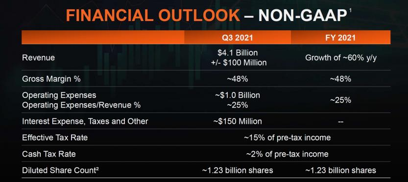 q2 2021 outlook
