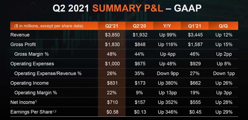q2 2021 profit summary