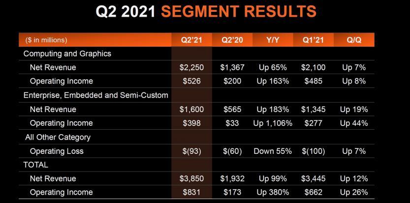 q2 2021 segment