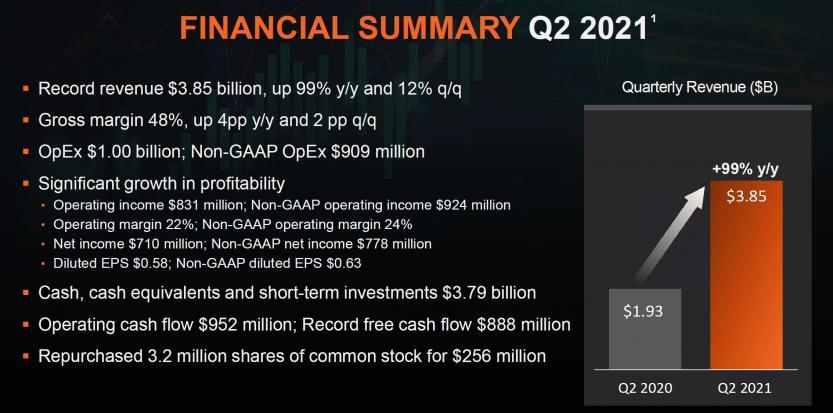 q2 2021 summary