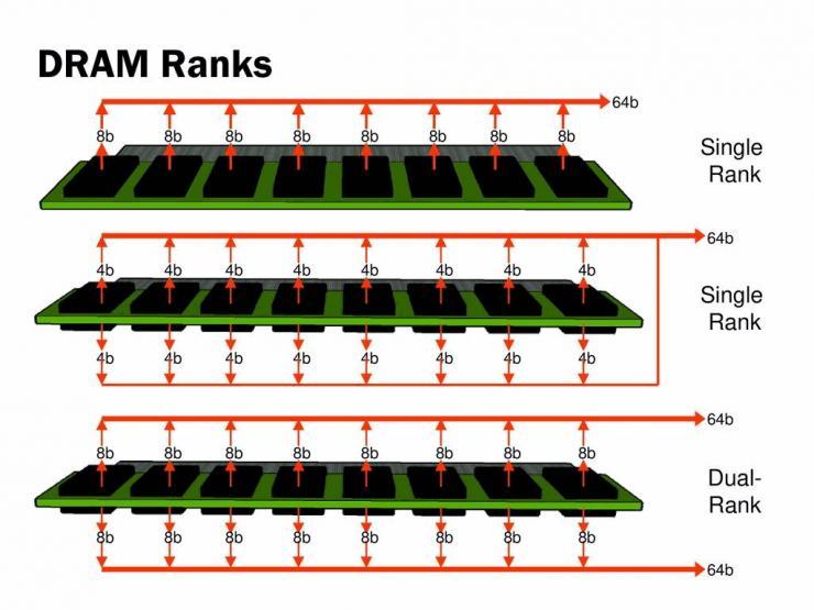 ram single rank dual rank single side dual side