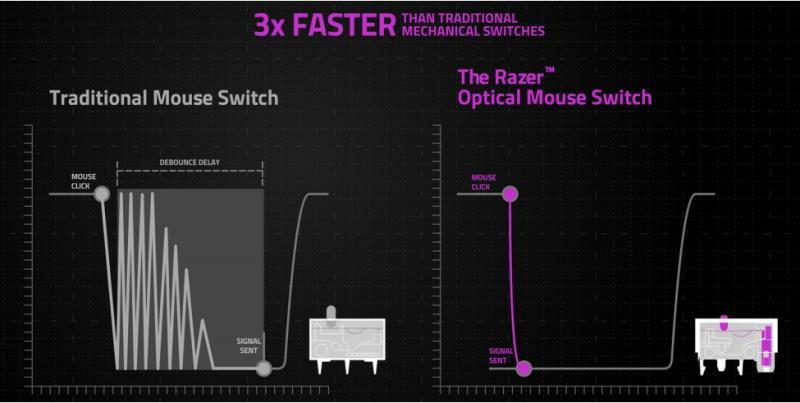 razer_viper_8khz_optical_switch_speed