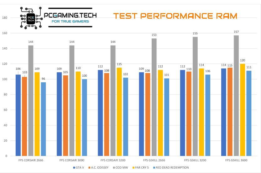 differenza velocità e latenza RAM PC GAMING