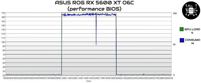 ASUS ROG STRIX RX 5600 XT O6C Gaming grafico consumi