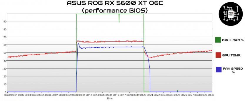 ASUS ROG RX 5600 XT O6C Temp