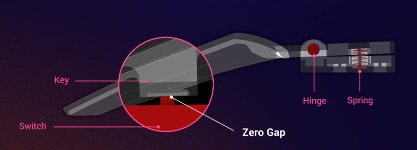 immagine spiegazione pivoted button mechanism
