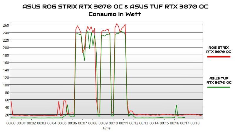 rog strix rtx 3070 oc tuf rtx 3070 oc consumo
