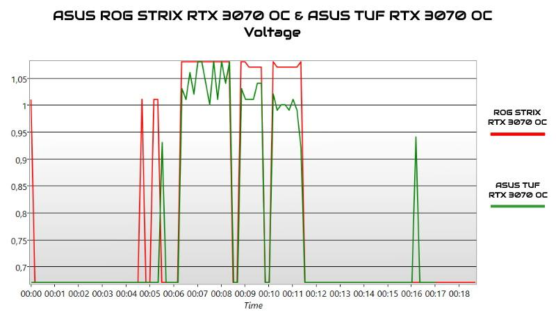 rog strix rtx 3070 oc tuf rtx 3070 oc voltaggi