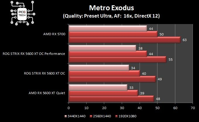 ASUS ROG Strix Radeon RX 5600 XT Gaming OC metro exodus