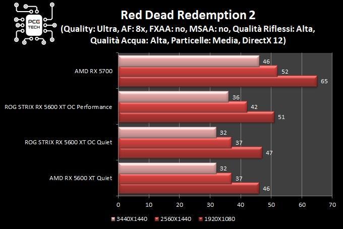 ASUS ROG Strix Radeon RX 5600 XT Gaming OC red dead redemption 2