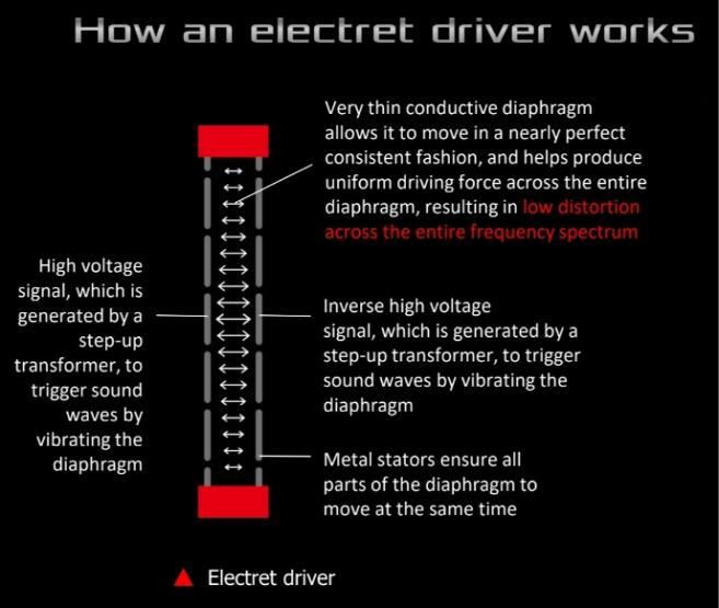 rog theta electret funzionamento elettrete