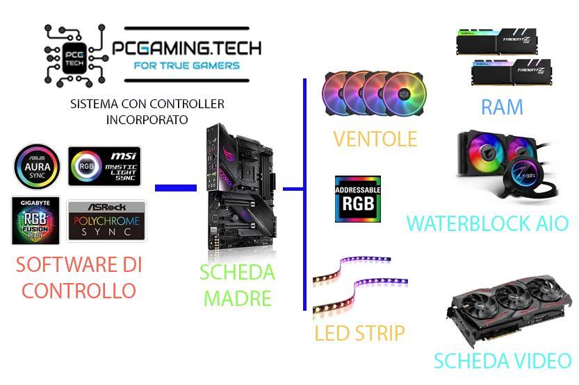 schema gestione argb con controller integrato su mainboard