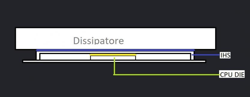 schema pasta termica fra processore e dissipatore
