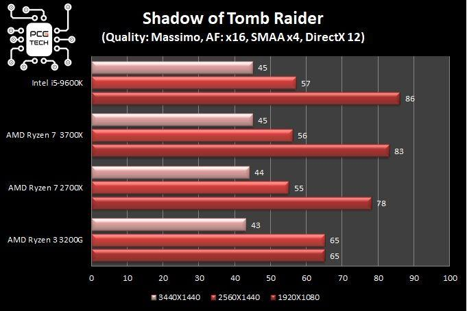 grafici comparativi test in game Shadow of tomb raider dx12
