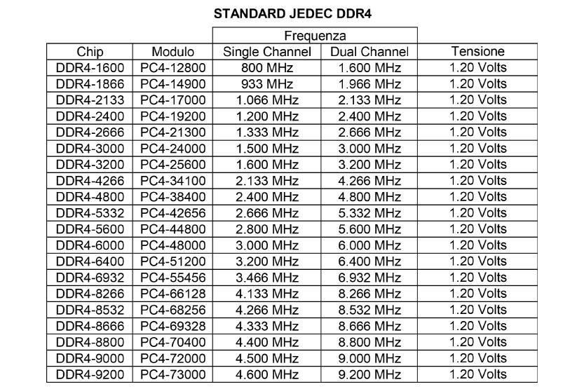 JEDEC STANDARD DDR4 RAM