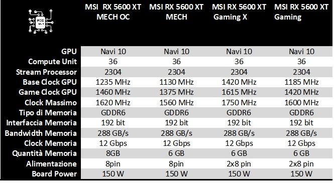 spec MSI RX 5600 XT gamma