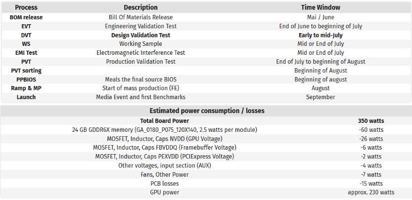 Probabile lancio RTX 3000 tabella di marcia ipotetica