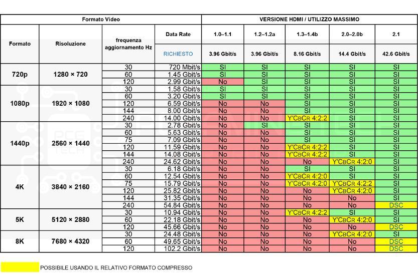 tabella formato e velocita raggiungibili cavi hdmi varie versioni
