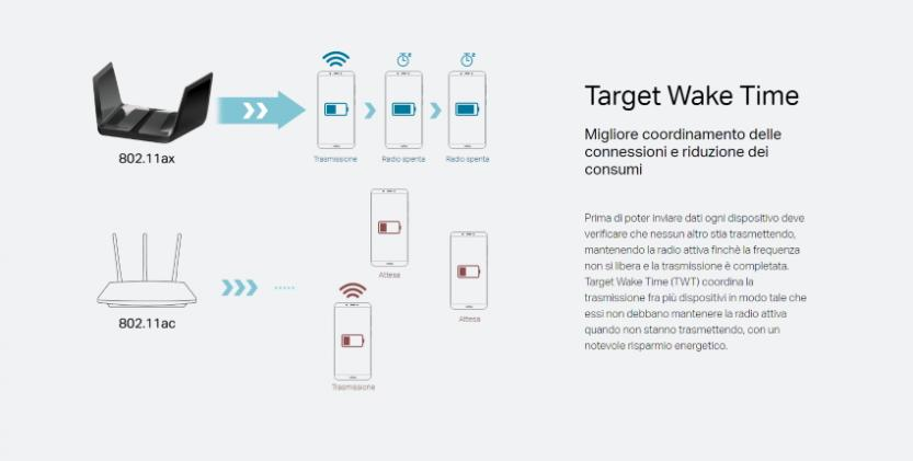 descrizione della tecnologia target wake time