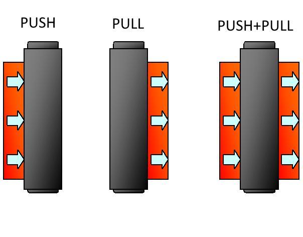 ventole radiatore push o pull