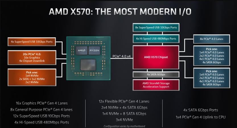 amd chipset x570 specs