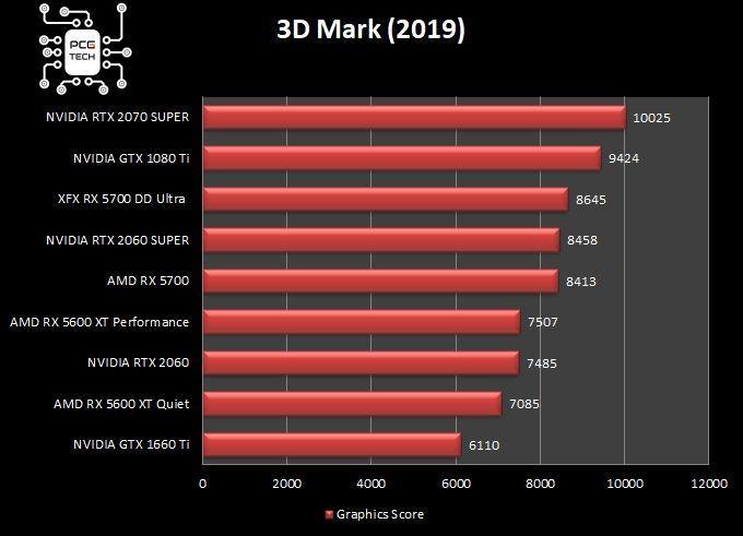 XFX RX 5700 DD ULTRA benchmark 3dmark
