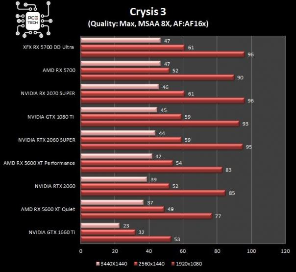 XFX RX 5700 DD ULTRA benchmark crysis3