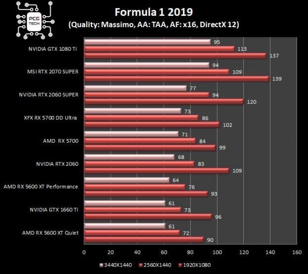 XFX RX 5700 DD ULTRA benchmark f1 2019