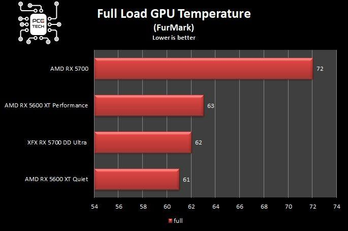 XFX RX 5700 DD ULTRA grafico temperature full load