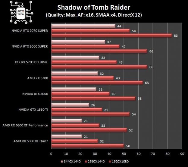 XFX RX 5700 DD ULTRA benchmark shadow of tomb raider