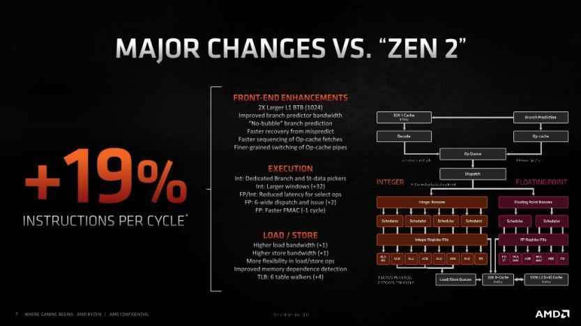 performance increases zen 3 vs zen 2